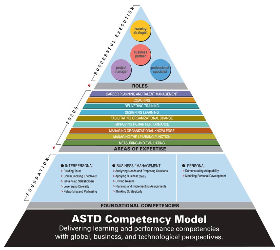 competencies in hr The shrm competency model provides the foundation for talent management throughout the hr lifecycle and helps organizations ensure that hr professionals are proficient in the critical behaviors.